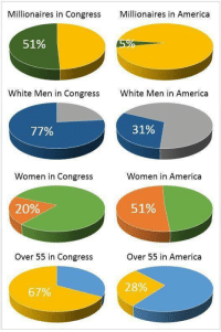 "America, Tumblr, and Blog: Millionaires in Congress Mllionaires in America  51%  White Men in Congress  White Men in America  77%  31%  Women in Congress  Women in America  20%  51%  Over 55 in Congress  Over 55 in America  28%  67% ryanthedemiboy:  intelligentchristianlady:  This is not a ""representative"" government. Confirm your registration or register to vote here.   Seriously, double and triple check that you're registered. Lots of people have been getting booted off voter registries."