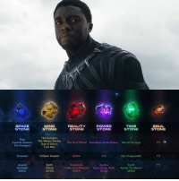 Fan Theory #1 - Where is the Soul Stone?  New fan theory states that the Soul Stone might be in Wakanda.  The stone could be kept in Wakanda's Necropolis, the Wakandan city of the dead, to give #BlackPanther a way to commune with the deceased kings from the past. Dead/Soul are a connection.   #SoulStone #InfinityStones #Thanos: MIND  SPACE  REALITY  POWER  TIME  STONE  STONE  STONE  STONE  STONE  The Avengers  Thor  Soldier  Captain America  The Winter The Dark World Guardians of the Galaxy Doctor Strange  Age of Ultron  The Avengers  Civil War  Aether  Orb  Chitauri Scepter  Eye of Agamotto  Tesseract  Knowhere  Asgard  Earth  Xandar  Earth  Heimdall  Vision  Collector's Museum  Nova Corps Vault Kamar-Taj Library  (2016)  (2012)  (2013)  (2015)  (2014  SOUL  STONE Fan Theory #1 - Where is the Soul Stone?  New fan theory states that the Soul Stone might be in Wakanda.  The stone could be kept in Wakanda's Necropolis, the Wakandan city of the dead, to give #BlackPanther a way to commune with the deceased kings from the past. Dead/Soul are a connection.   #SoulStone #InfinityStones #Thanos