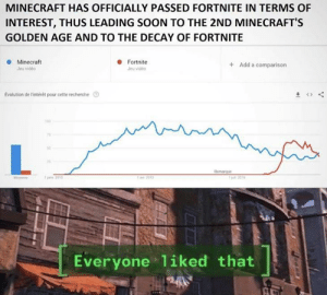 Bad, Funny, and Minecraft: MINECRAFT HAS OFFICIALLY PASSED FORTNITE IN TERMS OF  INTEREST, THUS LEADING SOON TO THE 2ND MINECRAFT'S  GOLDEN AGE AND TO THE DECAY OF FORTNITE  Minecraft  Fortnite  Add a comparison  Jeu video  évolution de Fintérét pour cette recherche  Remaque  1 2016  M  12010  1a 2013  Everyone 1iked that Minecraft Good. Fortnite Bad.