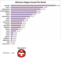China, Afghanistan, and Argentina: Minimum Wages Around The World  Australia  France  R  $12.09  $11.18  New Zealand  United Kingdom  R  $9.83  Canada  $9.75  $8.17  Japan  $7.25  United States  Spain  $5.57  $5.06  Greece  South Korea  R  $4.31  Portugal  $4.19  Hong Kong $3.87  Argentina $3.79  Poland $2.83  Brazi  $1.98  Russia  $0.97  China $0.80  Mexico  $0.66  Phillipines  $0.61  Afghanistan  $0.57  India  $0.28  Sierra Leone  $0.03  Deal with it!  Switzerland  $0.00  $16.88 Svetoslav Svetlozarov