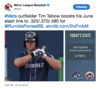 Baseball, Mlb, and Tim Tebow: Minor League Baseball  @MiLB  Following  &Mets outfielder Tim Tebow boosts his June  slash line to.320/.370/.480 for  @RumblePoniesBB. atmilb.com/2lxFmbM  TODAY'S STATS  TIM TEBOW  DOUBLE-A BINGHAMTON  2-FOR-  7:06 PM-23 Jun 2018 The Mets are batting .210 as a team in June. CALL UP TEBOW!