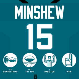 .@GardnerMinshew5 Mania keeps ROLLING! 👨 #HaveADay  @Jaguars | #DUUUVAL https://t.co/KcVkZXT4tI: MINSHEW  15  22  COMPLETIONS  307  TOT YDS  3  PASS TDS  WIN!  WK  8 .@GardnerMinshew5 Mania keeps ROLLING! 👨 #HaveADay  @Jaguars | #DUUUVAL https://t.co/KcVkZXT4tI