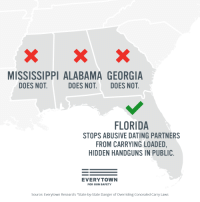 """Dating, The Worst, and Tumblr: MISSISSIPPI ALABAMA GEORGIA  DOES NOT  DOES NOT. DOES NOT  FLORIDA  STOPS ABUSIVE DATING PARTNERS  FROM CARRYING LOADED  HIDDEN HANDGUNS IN PUBLIC  EVERYTOWN  FOR GUN SAFETY  Source: Everytown Research: """"State-by-State Danger of Overriding Concealed Carry Laws <p><a href=""""http://siryouarebeingmocked.tumblr.com/post/172082615290/yourownpetard-whostolemymonkey-everytown"""" class=""""tumblr_blog"""">siryouarebeingmocked</a>:</p>  <blockquote><p><a href=""""https://yourownpetard.tumblr.com/post/172073977084/whostolemymonkey-everytown-reminder"""" class=""""tumblr_blog"""">yourownpetard</a>:</p><blockquote> <p><a href=""""https://whostolemymonkey.tumblr.com/post/172071856291/everytown-reminder-concealed-carry"""" class=""""tumblr_blog"""">whostolemymonkey</a>:</p> <blockquote> <p><a href=""""https://everytown.tumblr.com/post/169592736264/reminder-concealed-carry-reciprocity-would"""" class=""""tumblr_blog"""">everytown</a>:</p>  <blockquote><p>Reminder: """"Concealed Carry Reciprocity"""" would allow people with dangerous histories to carry hidden, loaded handguns across the country.<br/></p></blockquote>  <p>Reminder: Anyone convicted of domestic violence is not legally allowed to purchase or own weapons.  If they're doing it they're doing it illegally and any law you make won't matter. </p> </blockquote> <p>>everytown</p> </blockquote> <p>Image by everytown.</p><p>Source: Everytown.</p></blockquote>  <p>Are they really holding up Florida as an example when they have some of the worst gun violence in the country?</p>"""