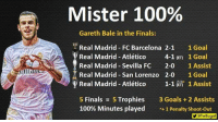 Gareth Bale is Mister 100% 🇬🇧  -Cr7Amol: Mister 100%  Gareth Bale in the Finals:  Real Madrid FC Barcelona 2-1  1 Goal  Real Madrid-Atlético  4-1 (ET 1 Goal  Real Madrid Sevilla Fc  2-0  1 Assist  Real Madrid San Lorenzo 2-0 1 Goal  y Real Madrid Atlético  1-1 (ET) 1 Assist  5 Finals  5 Trophies  3 Goals 2 Assists  100% Minutes played  1 Penalty shoot-out  YGTwitugal Gareth Bale is Mister 100% 🇬🇧  -Cr7Amol