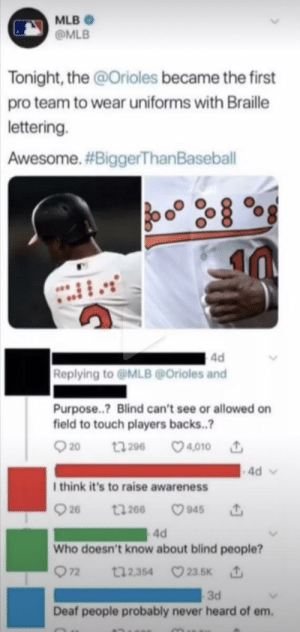 He's prolly right: MLB  @MLB  Tonight, the @Orioles became the first  pro team to wear uniforms with Braille  lettering.  Awesome. #BiggerThan Baseball  4d  Replying to@MLB@Orioles and  Purpose..? Blind can't see or allowed on  field to touch players backs..?  t296 4010  20  4d  I think it's to raise awareness  26  945  t266  4d  Who doesn't know about blind people?  72  t12,354 23.5K  3d  Deaf people probably never heard of em. He's prolly right