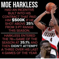 Nice 😂😂: MOE HARKLESS  HAD AN INCENTIVE  BUILT INTO HIS  CONTRACT THAT PAID  HIM  $500K  IF HE  35%  SHOT ABOVE  FROM 3-PT RANGE  THIS SEASON  HARKLESS ENTERED  THE 78TH GAME OF THE  SEASON AT 351%  AND  THEN  DIDN'T ATTEMPT  A THREE OVER HIS LAST  4 GAMES OF THE YEAR. Nice 😂😂