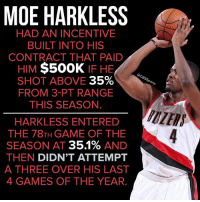 Memes, Game, and Games: MOE HARKLESS  HAD AN INCENTIVE  CONTRACT THAT PAID  $500K  IF HE  HIM  SHOT ABOVE  35%  FROM 3-PT RANGE  THIS SEASON.  HARKLESS ENTERED  THE 78TH GAME OF THE  SEASON AT  351%  AND  THEN DIDN'T ATTEMPT  A THREE OVER HIS LAST  4 GAMES OF THE YEAR. Can't miss if you don't shoot.