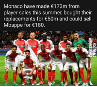 Memes, Summer, and Business: Monaco have made 173m from  player sales this summer, bought their  replacements for 50m and could sell  Mbappe for 180  CoM  co  co  7 Insane business 😱