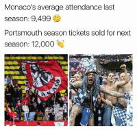 Emoji, Football, and Memes: Monaco's average attendance last  season: 9,499  Portsmouth season tickets sold for next  season: 12,000  0 Well done Portsmouth 👏 🔺FREE FOOTBALL EMOJI APP -> LINK IN BIO!!