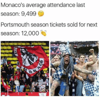 Football, Memes, and Money: Monaco's average attendance last  season: 9,499  Portsmouth season tickets sold for next  season: 12,000  0 Passion defeats money 👍🏻 ... 🔺FREE FOOTBALL EMOJI'S --> LINK IN OUR BIO!!!