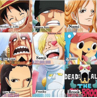 Whose your favourite? | Follow @animee for more!🔥 . . Credit @anime_buz: Monkey D. Luffy  God Usopp  000000  Nico Robin  Roronoa Zoro  @Anime buz  Sanji  IT000,000  Franky  Chopper  DEAD?  AL  THE  BROO  Brook Whose your favourite? | Follow @animee for more!🔥 . . Credit @anime_buz