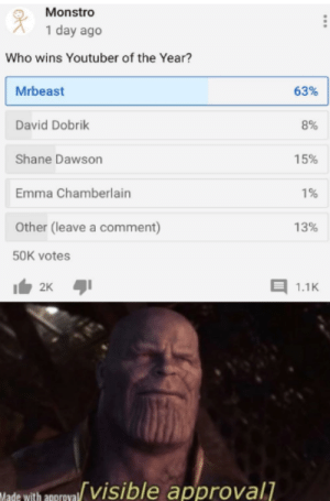 This does put a smile on my face: Monstro  1 day ago  Who wins Youtuber of the Year?  Mrbeast  63%  David Dobrik  8%  Shane Dawson  15%  Emma Chamberlain  1%  Other (leave a comment)  13%  50K votes  2K  1.1K  Made with apgroval visible approval]  ... This does put a smile on my face