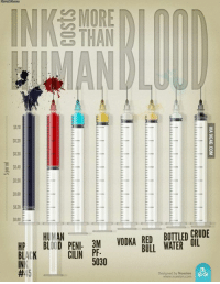 Dank, 🤖, and Blood: MORE  THAN  $0.40  HP , BLjUD, PENI.3M VODKA RED BUTTLEDCRUDE  HUMAN  BLACK  CILIN PF-  5030  #-5  人  Designed by Nuesion  www.melon.com  VIA 9GAG.COM  RL  CO  LR  BO W  「-4C TumilialiLLLLLLLLLLLLLLLLLLLLLLLLL  DL  RB  THE ... EE-E ... ...  EN  FO  3P5  MT  l-N  sis03  E-  PC  AN D  6よ  HB  HBI  p:ads The cost of human blood compared to other liquid substances http://9gag.com/gag/aNeooyb?ref=fbp  We're on Android: http://9gag.com/android and iPhone/iPod/iPad: http://9gag.com/iphone