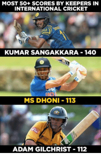 MS Dhoni goes past Adam Gilchrist to hit the second most no. of 50+ scores as a wicket keeper.: MOST 50+ SCORES BY KEEPERS IN  INTERNATIONAL CRICKET  KUMAR SANGAKKARA 140  MS DHONI 113  ADAM GILCHRIST 112 MS Dhoni goes past Adam Gilchrist to hit the second most no. of 50+ scores as a wicket keeper.