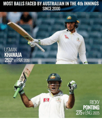 Australia, Test, and Australian: MOST BALLS FACED BY AUSTRALIAN IN THE 4th INNINGS  SINCE 2000  USMAN  KHAWAJA  293* v PAK 2018  RICKY  PONTING  275v ENG 2005 Usman Khawaja has played the longest innings for Australia in the fourth Innings of Test since 2000.