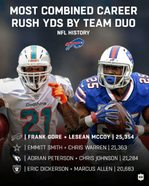 .@frankgore + @CutonDime25 will combine for the most career rushing yards by an RB duo EVER.  (via @nflthrowback) https://t.co/gqvDEQO6sb: MOST COMBINED CAREER  RUSH YDS BY TEAM DUO  NFL HISTORY  MIAMI  DalphinS  |FRANK GORE + LESEAN MCCOY | 25,354  | EMMITT SMITH CHRIS WARREN | 21,363  ADRIAN PETERSON CHRIS JOHNSON | 21,284  ! ERIC DICKERSON + MARCUS ALLEN 20,683 .@frankgore + @CutonDime25 will combine for the most career rushing yards by an RB duo EVER.  (via @nflthrowback) https://t.co/gqvDEQO6sb