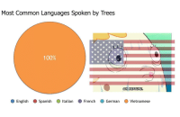 Anaconda, Spanish, and Common: Most Common Lanquages Spoken by Trees  100%  OH NEPTUNE  O English Spanish  Italian French O German  Vietnamese Oh neptune