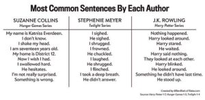 """jennlferlawrence:  frostingpeetaswounds:  i laughed so hard at the """"i don't know"""" and """"something is wrong""""  the twilight one is like abstract poetry : Most Common Sentences By Each Author  SUZANNE COLLINS  Hunger Games Series  STEPHENIE MEYER  Twilight Series  J.K. ROWLING  Harry Potter Series  My name is Katniss Everdeen.  I don't know.  I shake my head.  I am seventeen years old.  My home is District 12.  Now I wish I had.  I swallowed hard.  He hesitates.  I'm not really surprised.  Something is wrong.  Isighed.  He sighed.  I shrugged.  frowned.  He chuckled.  I laughed.  He shrugged  I flinched.  I took a deep breath.  He didn't answer  Nothing happened.  Harry looked around.  Harry stared.  He waited.  Harry said nothing  They looked at each other.  Harry blinked.  He looked around.  Something he didn't have last time.  He stood up.  Created by OBenBlatt of Slate.com  Source: Harry Poeter 1-7, Hunger Games 1-3, Twilight 1-4 jennlferlawrence:  frostingpeetaswounds:  i laughed so hard at the """"i don't know"""" and """"something is wrong""""  the twilight one is like abstract poetry"""