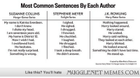 "Harry Potter, Head, and Memes: Most Common Sentences By Each Author  SUZANNE COLLINS  Hunger Gomes Series  STEPHENIE MEYER  Twilight Series  J.K. ROWLING  Harry Potter Series  My name is Katniss Everdeen.  I don't know.  I shake my head.  I am seventeen years old.  My home is District 12  Now I wish I had.  I swallowed hard.  He hesitates.  I'm not really surprised.  Something is wrong.  I sighed.  He sighed.  I shrugged  I frowned.  He chuckled.  I laughed.  He shrugged.  I flinched.  I took a deep breath.  He didn't answer.  Nothing happened.  Harry looked around.  Harry stared.  He waited.  Harry said nothing.  They looked at each other.  Harry blinked.  He looked around.  Something he didn't have last time.  He stood up.  Like this? You'll hate  MUGGLENET MEMES.COM <p>&ldquo;Most common sentences by each author&rdquo; <a href=""http://ift.tt/14ggL0f"">http://ift.tt/14ggL0f</a></p>"