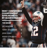 Memes, Nfl, and Roger: MOST CONFERENCE  CHAMPIONSHIP  APPEARANCES  BY QUARTERBACKS  13  TOM BRADY  JOE MONTANA  TERRY BRADSHAW 6  JOHN ELWAY  ROGER STAUBACH  7  6  6  NFL Wow. 🐐  #EverythingWeGot https://t.co/eCd2ErRxGK