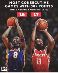 Beard, Nba, and Games: MOST CONSECUTIVE  GAMES WITH 30+ POINTS  SINCE ABA-NBA MERGER (1976)  16 17  ROCKETS  13  B-R The Beard continued his historic scoring tear with 57 points tonight.