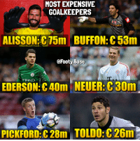💰 Goalkeepers Your favourite? 👀 Follow @footy.base ✅: MOST EXPENSIVE  GOALKEEPERS  ALISSON 75m BUFFON: C53m  @Footy Base  TIHAD  EDERSON:C40m NEUER:30m  PICKFORD:C 28m TOLD0:8 26m 💰 Goalkeepers Your favourite? 👀 Follow @footy.base ✅