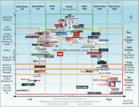 Complex, Facebook, and News: Most Extreme Hyper-Partisan Skews  Neutral  Skews Hyper-Partisan Most Extreme  minimal OR balanced bias)  Right  18  30  64-_  Original Fact  Reporting  Bloomberg  os An CSPAN  ad fontes media  POLITICO  NEWS NEWSL  MONİTCllll.l  Reporting  1 111, WILL SI KEI MKNAİ  The Washington ost teSkimm Markethw  Complex 48  theguardian  NATIONA  nomist  Analysis OR  Mix of Fact  ORTUNEND  Forbes  Green  Rectangle  News  HEWERKT  Standard  ART  ENOTeason.com Newsmax  na  REE HEACON  ANITY FAIR  INSIDER  DRUDGE REPART  MediaBiasChart.com inins  TRUTHOUT  Analysis O  MediaBiasChart.com Examiner  Rectangle  Conservative  MSNBC  air  e ronintom interpretations  HE HUFFINGTON POST  THE DAILYSIGNAL  Opinion; Fair  of the news  Persuasion  Selective or 2  Story: Unfair  į TYTNETWORK  Orange  Rectangle  Extreme/Unfair  interpretations  of the news  SECOND NEXUS  ete  -  DAILY KOS  FOX NEWS  I Daily mait  Persuasion 16  Propagandal  ecamoley  DAILY WIRE  FORWARD K  PROGRESSIVES  twitchy  Contains  Misleading Info  Wonkel BipARTSAN REPORT  1芸DAILY CALLER TIİRİEN  Rectangle  Nonsense  8damaging to  ENQUIRER  Inaccurate  Fabricatedpatribotics  discourse  W RLDTRUTH.TV  INFOWARS  Political Bias  Copyright O 2018 Ad Fontes Media, Inc.  Methodology, licenses and usage info available at mediabiaschart.com  Left  Right  Version 4.0  Created by Vanessa Otero  twitter: @vlotero  August 2018
