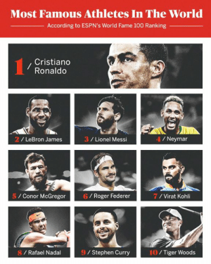 🔥👍: Most Famous Athletes In The World  According to ESPN's World Fame 100 Ranking  Cristiano  Ronaldo  2/ LeBron James  3 / Lionel Messi  4/Neymar  5 Conor McGregor  6 / Roger Federer  7/Virat Kohli  8 / Rafael Nadal  9/ Stephen Curry  10/Tiger Woods 🔥👍