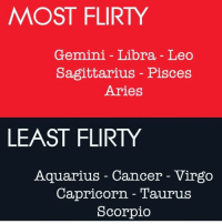 flirty: MOST FLIRTY  Gemini Libra Leo  Sagittarius Pisces  Aries  LEAST FLIRTY  Aquarius Cancer Virgo  Capricorn Taurus  Scorpio