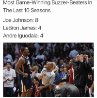 Iso Joe 🔥 Can Joe Johnson and the Jazz upset the Clippers in the first round? Comment below 👇 (From @thehoopgods): Most Game-Winning Buzzer-Beaters In  The Last 10 Seasons  Joe Johnson: 8  LeBron James: 4  Andre Iguodala: 4 Iso Joe 🔥 Can Joe Johnson and the Jazz upset the Clippers in the first round? Comment below 👇 (From @thehoopgods)