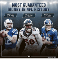 Von Miller reportedly agrees to 6-year, $114M ($70M GTD) deal with Broncos, the 2nd most in NFL history. 🤑🤑🤑: MOST GUARANTEED  MONEY IN NFL HISTORY  $87M  90  br  REPORTED DEAL Von Miller reportedly agrees to 6-year, $114M ($70M GTD) deal with Broncos, the 2nd most in NFL history. 🤑🤑🤑
