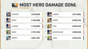Soon..., League, and Hero: MOST HERO DAMAGE DONE  LEAGUE THIS SEASON  6  STRIKER  1,878,609  LIBERO  1,671,690  MEKO  1,748,298  CARPE  1,648,753  3  JJONAK  1,716,869  TVIO  1,635,545  4  4 SOON  1,707,259  SAEBYEOLBE  1,589,030  PROFIT  1,687,487 10  1,553,815