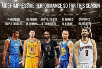 Which performance has been the most impressive?   Russell Westbrook, Klay Thompson, Chris Paul, Stephen Curry, Kevin Love. Who gets your vote?  ©Basketball Forever  -Me7o: MOST IMPRESSIVE PERFORMANCE SO FAR THIS SEASON  7 STRAIGHT  60 POINTS 20 PTS. 20AST, 13 THREES  34 POINTS  TRIPLE DOUBLES IN 29 MINS QTURNOVERS INAGAME IN  CITI Which performance has been the most impressive?   Russell Westbrook, Klay Thompson, Chris Paul, Stephen Curry, Kevin Love. Who gets your vote?  ©Basketball Forever  -Me7o
