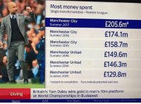 Manchester, the city of spending 💵😒👌🏽: Most money spent  Single transfer window-Premier League  Manchester City  Summer 2017  £205.6m*  £174.1m  £158.7m  £149.6m  £146.3m  £129.8m  Manchester City  Summer 2016  Manchester City  Summer 2015  Manchester United  Summer 2016  Manchester United  Summer 2014  Manchester United  Summer 2015  subject to completion Fcesinclucde potential acki-ons  Diving  Britain's Tom Daley wins gold in men's 10m platfornm  at World Championships in Budapest  Darts  GAA  The Open  Premier tige Manchester, the city of spending 💵😒👌🏽