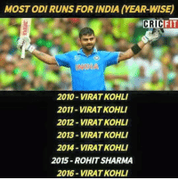 Memes, Cricket, and India: MOST ODI RUNS FOR INDIA (YEAR-WISE)  FIT  CRIC  INDIA  2010-VIRAT KOHLI  2011-VIRAT KOHLI  2012- VIRAT KOHL  2013-VIRAT KOHLI  2014-VIRAT KOHLI  2015-ROHIT SHARMA  2016-VIRAT KOHLI Virat Kohli Dominating Indian Cricket Like A Boss  <3