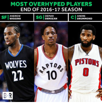 The numbers clearly don't support all of the hype http://ble.ac/2p6d5Kc: MOST OVER HYPED PLAYERS  END OF 2016-17 SEASON  ANDREW  DEMAR  ANDRE  WIGGINS  DEROZAN  DRUMMOND  PISTONS  NOVES  PTOR  10  BR The numbers clearly don't support all of the hype http://ble.ac/2p6d5Kc