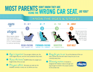 """Is Your Child in the Right Car Seat? - Little Us: MOST PARENTS WRONG CAR SEAT, DO YOU  DON'T KNOW THEY ARE  USING THE  KNOWTHEAGES&STAGES  4-12  0-2+  a@es  8-ADULT  2 -7  2  3  4  stages  Do not move to this  stage until the child  fits the adult seat  Many babies outgrow  belt properly  typically when  4'9"""" in height  ntant seats betore 2  years, and a convertible  or 3-in-1 will be needed  to continue rear-facing  REAR-FACING FORWARD-FACING BOOSTER SEAT BELT  INFANT I CONVERTIBLE 1 3-IN-1 CONVERTIBLE 1 3-IN-1 1 COMBINATION3-IN-1I COMBINATION T BOOSTER  fbSe is important The younger children are, the  more fragile they are, and the more protection they need.  Basu for you to use Try out the features of the car  seat, choose one that will make it easy for you to use  correctly every time  Know the limitsT ALWAYS follow the weight and  maturity matters A booster is  height limits of the car seat.  designed for children mature enough and  big enough to sit still in the proper position  chicco  its your vehicle Not every car seat can be  installed correctly in every car, try before you buy.  for the whole ride Is Your Child in the Right Car Seat? - Little Us"""