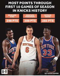 New York Knicks, Kristaps Porzingis, and Games: MOST POINTS THROUGH  FIRST 10 GAMES OF SEASON  IN KNICKS HISTORY  BERNARD  KING  KRISTAPS  PORZINGIS  PATRICK  EWING  298 PTS300 PTS285 PTS  36  B R  HIT STEVE POPPER The new face of the Knicks is exceeding expectations.