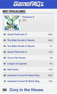 "League of Legends, Pokemon, and Skyrim: MOST POPULAR GAMES  Pokemon X  3DS  02 Grand Theft Auto V  X360  03 The Elder Scrolls V: Skyrim  04 The Elder Scrolls V: Skyrim  05 Grand Theft Auto  06 Cory in the House  07 League of Legends  X360  PC  PS3  DS  PC  08 Dark Souls  PS3  09 Assassin's Creed IV: Black Flag  X360  10 Assassin's Creed IV: Black Flag  PS3   06 Cory in the House <p><a class=""tumblr_blog"" href=""http://bryko.tumblr.com/post/71603557775/corys-time-to-shine"" target=""_blank"">bryko</a>:</p> <blockquote> <p>CORY'S TIME TO SHINE</p> </blockquote>"