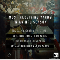 Julio Jones and Antonio Brown, take a bow.: MOST RECEIVING YARDS  IN AN NFL SEA SON  2012 CALVIN JOHNSON 1,964 YARDS  2015 JULIO JONES 1,871 YARDS  1995 JERRY RICE 1,848 YARDS  2015 ANTONIO BROWN -1,834 YARDS  hr  H/T ESPN STATS & INFO Julio Jones and Antonio Brown, take a bow.