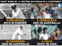 Memes, Australia, and Europe: MOST RUNS BY A VISITING BATSMAN IN A CONTINENT  D BRADMAN  STENDULKAR  2674 IN EUROPE  2651 IN AUSTRALIA  W HAMMOND  A COOK  2623 IN AUSTRALIA  2500* IN ASIA Alastair Cook is the fourth among visiting batsmen with most runs in a continent.