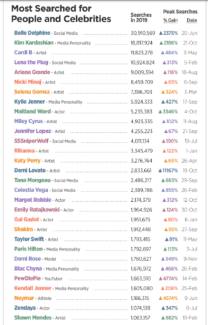 Look who came 26th in PronHub's most searched celebrities! This career could be a nice alternative to YT, no demonetisation, no censorship...: Most Searched for  Peak Searches  Searches  in 2019  People and Celebrities  % Gain  Date  Belle Delphine - sSocial Media  30,910,569 A2375% 20-Jun  Kim Kardashian - Media Personality  A 2186% 21-Oct  18,817,924  Cardi B- Artist  A484% 3-May  11,823,278  Lena the Plug - Social Media  5-Feb  10,924,824  A313%  A116% 18-Aug  Ariana Grande - Artist  9,009,394  Nicki Minaj - Artist  A65% 6-Sep  8,459,709  Selena Gomez - Artist  3-Mar  7,396,703  A324%  Kylie Jenner - Media Personality  A427% 17-Sep  5,924,333  Maitland Ward - Actor  5,235,383  4-Oct  A3346%  Miley Cyrus - Artist  A 102% 11-Aug  4,923,335  Jennifer Lopez - Artist  A67% 21-Sep  4,255,223  SSSniperWolf - Social Media  19-Jul  4,011,134  A190%  Rihanna - Artist  A 122%  3,345,479  1-Jan  Katy Perry - Artist  A65% 26-Apr  3,276,764  Demi Lovato - Artist  2,833,661  A11167% 19-Oct  Tana Mongeau - Social Media  A683% 29-Sep  2,486,217  Celestia Vega - Social Media  2,389,786  A855% 26-Feb  Margot Robbie - Actor  2,174,379  A312% 12-0ct  Emily Ratajkowski - Actor  1,964,926  A 124% 30-0ct  Gal Gadot - Actor  6-Jan  1,951,675  A80%  A55% 27-Sep  Shakira - Artist  1,912,448  Taylor Swift - Artist  A91% 11-May  1,793,415  Paris Hilton - Media Personality  1,792,697  A 113%  3-Jul  Demi Rose - Model  1,760,627  9-Nov  A349%  Blac Chyna - Media Personality  1,676,972  A466% 26-Feb  PewDiePie - YouTuber  A4774% 14-Feb  1,663,510  Kendall Jenner - Media Personality  A206% 25-Feb  1,605,080  Neymar - Athlete  9-Jun  1,186,315  A4574%  Zendaya - Actor  1,074,518  8-Jul  A347%  Shawn Mendes - Artist  A682% 19-Feb  1,063,157 Look who came 26th in PronHub's most searched celebrities! This career could be a nice alternative to YT, no demonetisation, no censorship...