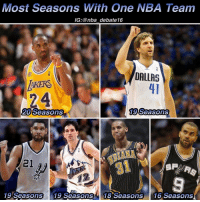 Dirk Nowitzki, Memes, and Kobe: Most Seasons With one NBA Team  IG:@nba debate 16  DALLAS  20 Seasons  19 Seasons  21  19 Seasons 19 Seasons 18 Seasons 16 Seasons Dirk Nowitzki has announced that he will play his 20th NBA season with the Dallas Mavericks making him tied for first place with Kobe for most seasons played on a single franchise! Congrats @swish41 - kobe dirk timduncan johnstockton reggiemiller tonyparker nba nbadebate debate