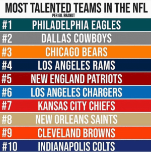 Agree or Disagree?: MOST TALENTED TEAMS IN THE NFL  PER GIL BRANDT  #1  PHILADELPHIA EAGLES  DALLAS COWBOYS  #2  #3  CHICAGO BEARS  LOS ANGELES RAMS  NEW ENGLAND PATRIOTS  #4  #5  #6  #7  LOS ANGELES CHARGERS  KANSAS CITY CHIEFS  NEW ORLEANS SAINTS  #8  #9  CLEVELAND BROWNS  #10  INDIANAPOLIS COLTS Agree or Disagree?