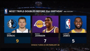 That's crazy 🤯 https://t.co/eW7a7MADgF: MOST TRIPLE-DOUBLES BEFORE 21ST BIRTHDAY NBA HISTORY  LAKERS  zos ANGEEE  NBA  LUKA  DONCIC  MAGIC  LEBRON  JOHNSON  JAMES  9  7  5  DONCIC TURNS 21 ON FEBRUARY 28 That's crazy 🤯 https://t.co/eW7a7MADgF