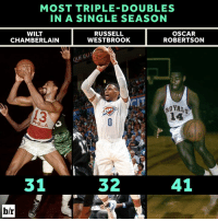 Russell Westbrook, Royals, and Single: MOST TRIPLE-DOUBLES  IN A SINGLE SEASON  WILT  RUSSELL  OSCAR  WESTBROOK  CHAMBERLAIN  ROBERTSON  UE DU  ROYALS  PHILA  32  31  41 Russell Westbrook keeps on rolling