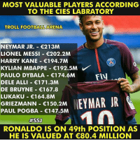 Thoughts? 🤔: MOST VALUABLE PLAYERS ACCORDING  TO THE CIES LABRATORY  TROLL FOOTBALL ARENA  NEYMAR JR.- 213M  LIONEL MESSI 202.2M  HARRY KANE 194.7M  KYLIAN MBAPPE-€192.5M  PAULO DYBALA 174.6M  DELE ALLI 171.3M  DE BRUYNE 167.8  LUKAKU 164.8M  GRIEZMANN 150.2M  PAUL POGBA 147.5M  FIU  #SSJ  RONALDO IS ON 49th POSITION AS  HE IS VALUED AT C80.4 MILLION Thoughts? 🤔