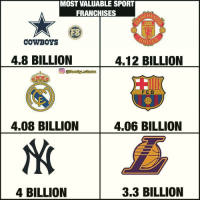 Dallas Cowboys, Memes, and Star: MOST VALUABLE SPORT  FRANCHISES  CH  ES  COWBOYS  4.8 BILLION  4.12 BILLION  @footy.star  FC B  4.08 BILLION  4.06 BILLION  4 BILLION  3.3 BILLION These clubs! 👀💸 @footy.stars