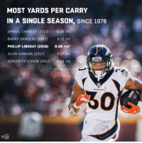 Adrian Peterson, Barry Sanders, and Memes: MOST YARDS PER CARRY  IN A SINGLE SEASON, SINCE 1978  JAMAAL CHARLES (2010) 6.38 YPC  BARRY SANDERS (1997)  PHILLIP LINDSAY (2018) 6.08 YPC  ALVIN KAMARA (2017)  ADRIAN PETERSON (2012)6.03 YPC  6.13 YPC  6.07 YPC  BRONCOS  *THROUGH WK 13  BRONCOS  60  NFL From undrafted to unstoppable. @I_CU_boy   #BroncosCountry https://t.co/bA9gdMlypc