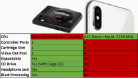 Sega Genesis vs. iPhone X: Motorola 68000 at 7.61 MHz A11 Bionic chip at 2100 MHz  CPU  Controller Ports 2  Cartridge Slot1  Video Out Port 2  Expandable  CD Drive  Headphone Jack Yes  Blast Processing Yes  0  0  0  No  No  No  No  Yes  Yes (With Sega CD) Sega Genesis vs. iPhone X